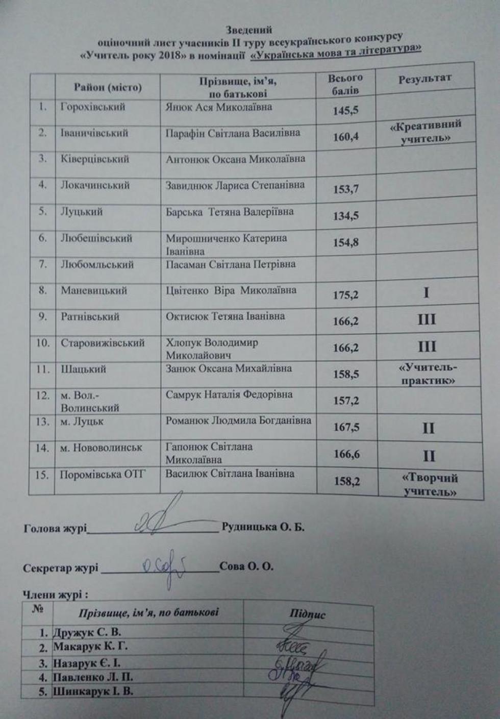 Таблиця призерів області
