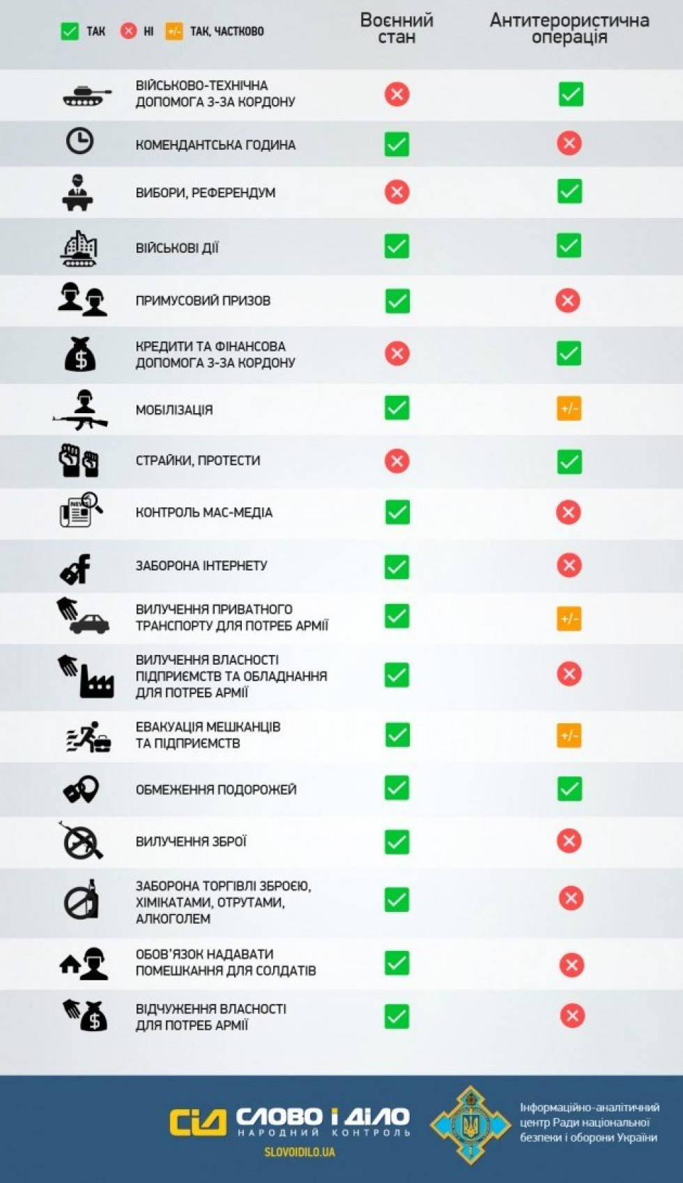 Різниця між Воєнним станом та АТО