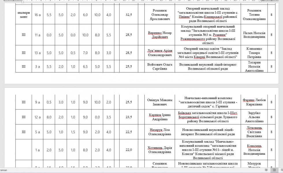 Турнірна таблиця учасників олімпіади