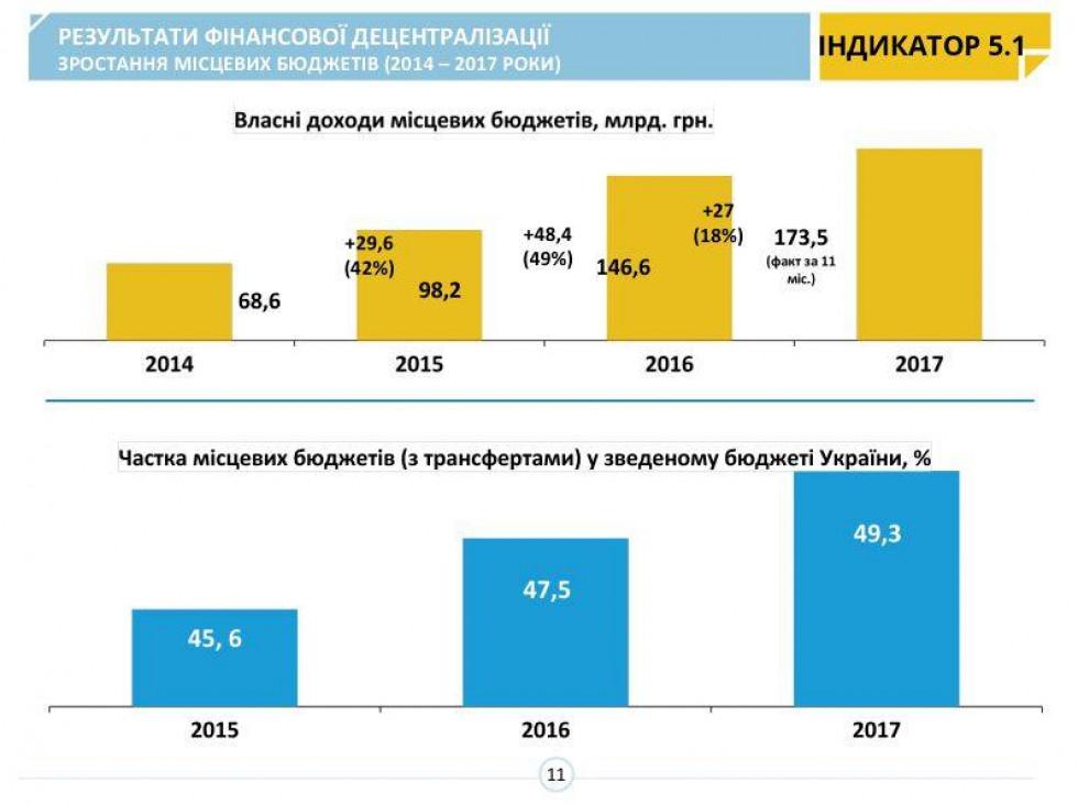 Частка місцевих бюджетів у зведеному бюджеті України становить 49,3%